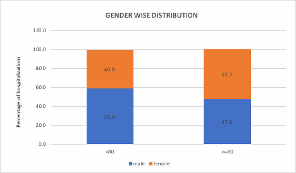 Sensitivity-analysis:-gender-wise-distribution-of-Dieulafoy's-lesion-hospitalizations