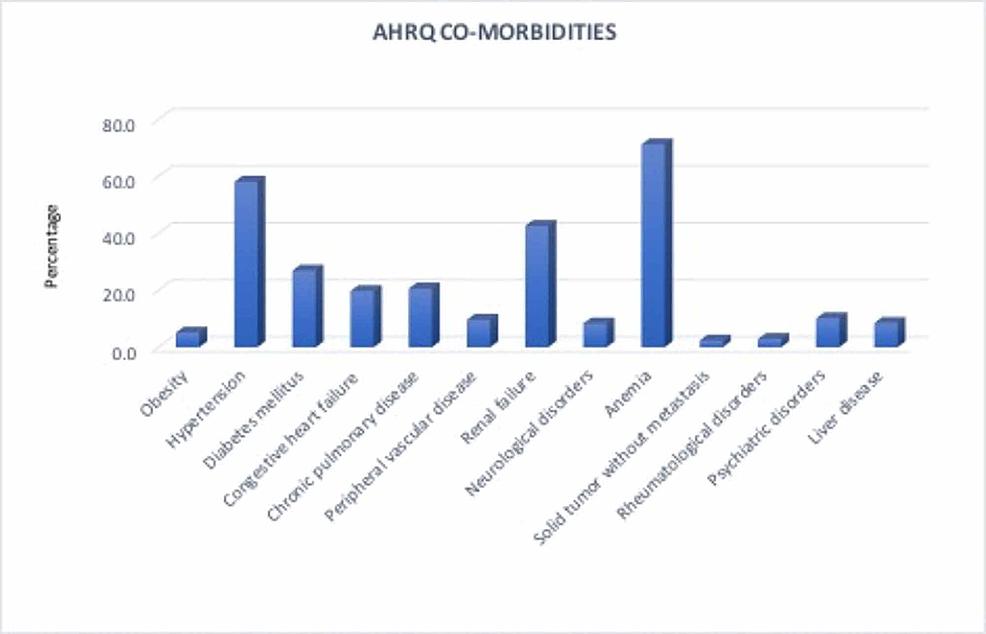 AHRQ-co-morbidity-measures