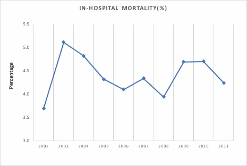 In-hospital-mortality-for-Dieulafoy's-lesion-hospitalizations