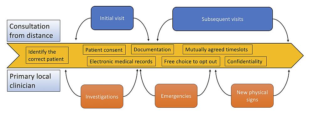 Tele-consultation-ecosystem