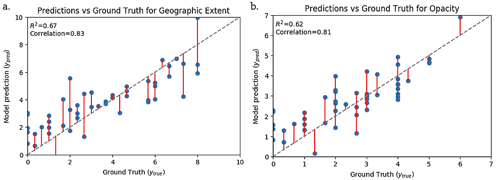Scatter-plots-showing-alignment-between-our-best-model-predictions-and-human-annotation-(ground-truth)-for-Geographical-Extent-and-Opacity-scores