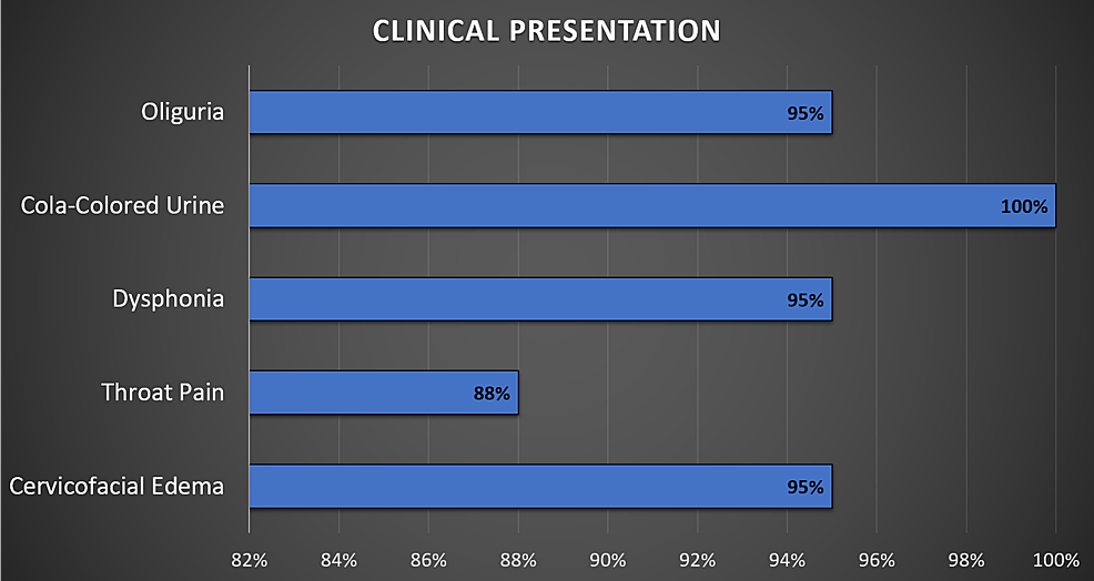 Clinical-presentation-after-paraphenylene-diamine-(PPD)-intoxication