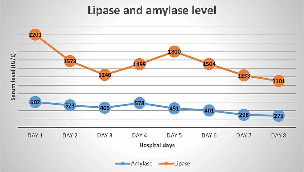 Daily-levels-of-amylase-and-lipase