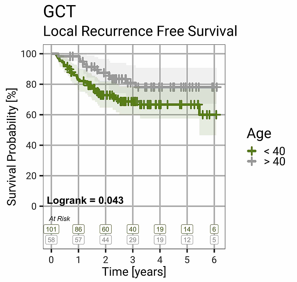 Local-Recurrence-Free-Survival-by-Age-Group