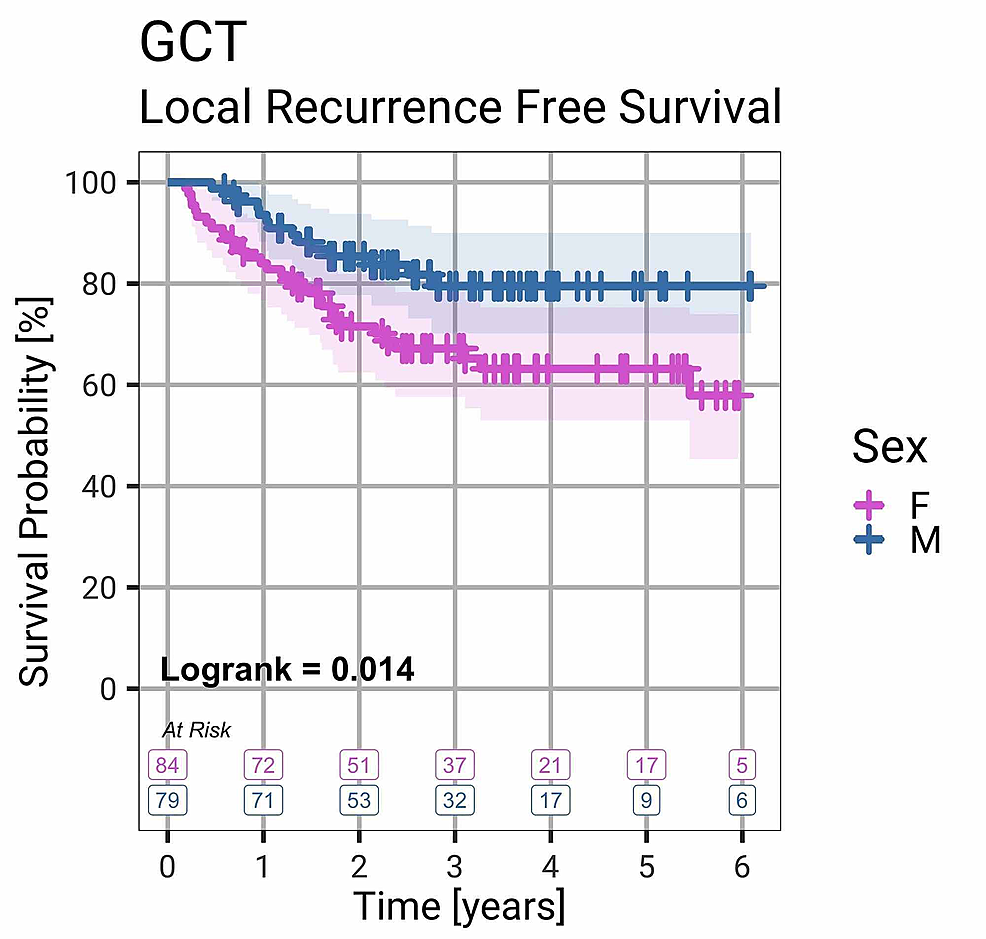 Local-Recurrence-Free-Survival-by-Gender