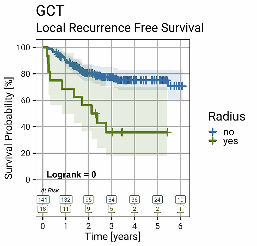 Local-Recurrence-Free-Survival-in-GCT-of-Bone-by-Site