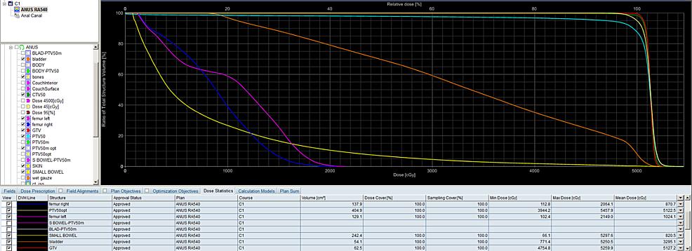 Cumulative-dose-volume-histogram-(DVH)