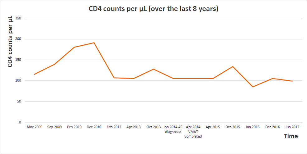 T-cell-CD4-counts-over-eight-years