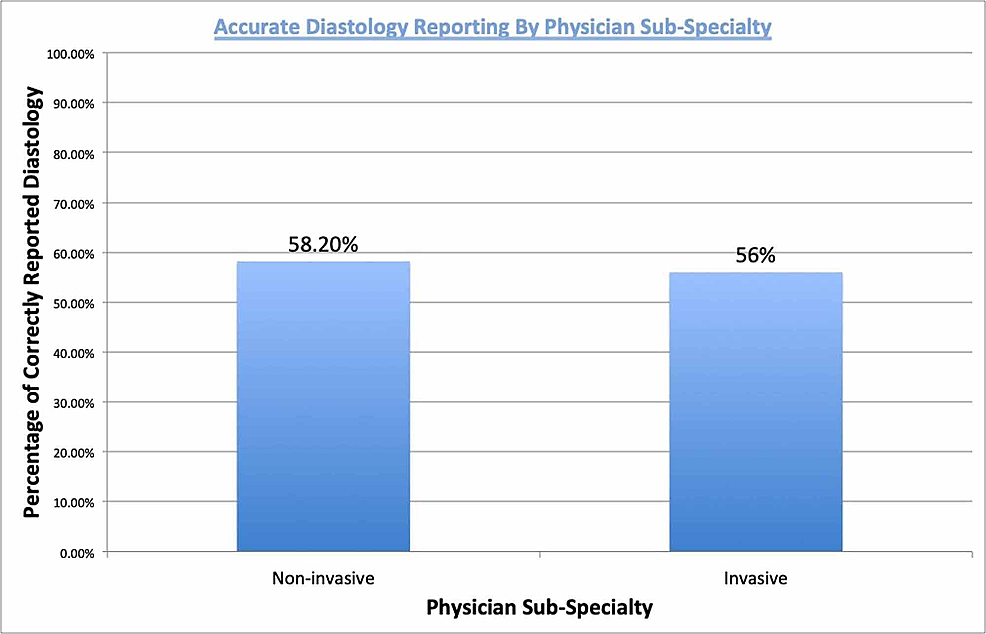 Accurate-diastology-reporting-by-physician-sub-specialty