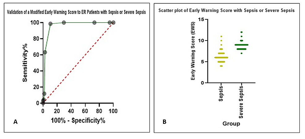 Area-under-the-curve-(A)-and-scatter-plot-(B)-of-validation-of-early-warning-score-at-triage-with-sepsis-and-severe-sepsis