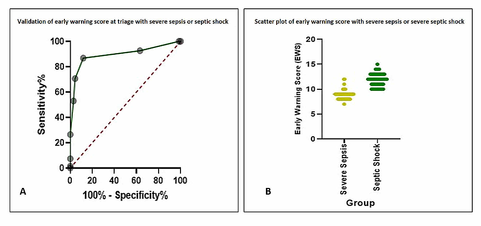 Area-under-the-curve-(A)-and-scatter-plot-(B)-of-validation-of-early-warning-score-at-triage-with-severe-sepsis-or-septic-shock