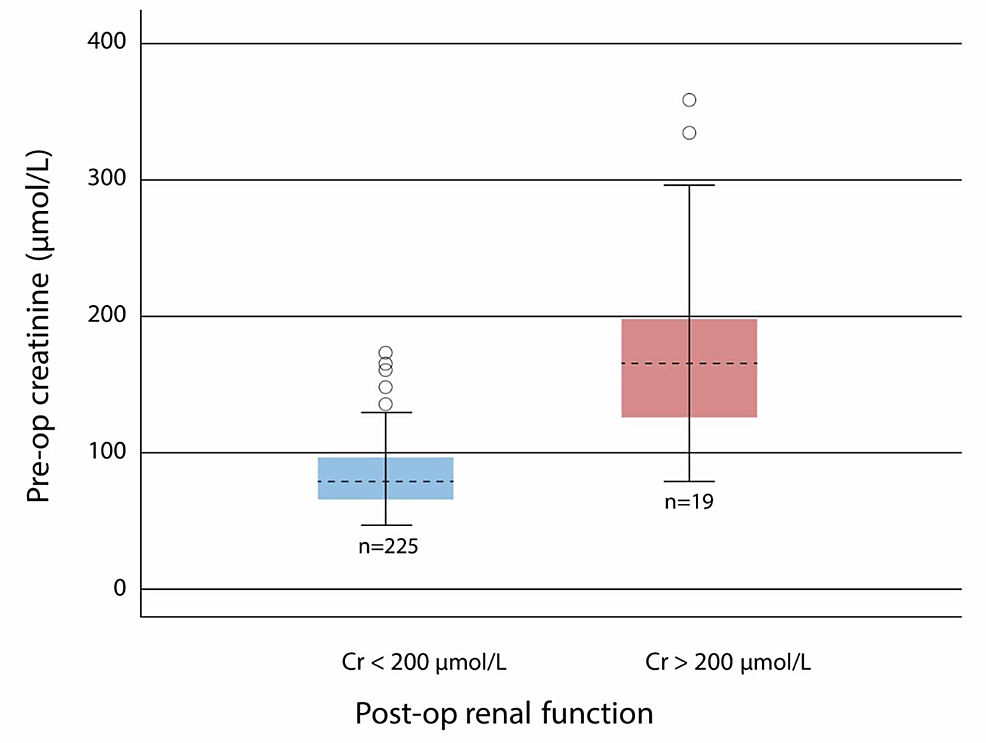 Preoperative-creatinine-in-patients-with-postoperative-renal-dysfunction-vs-patients-with-no-postoperative-renal-dysfunction