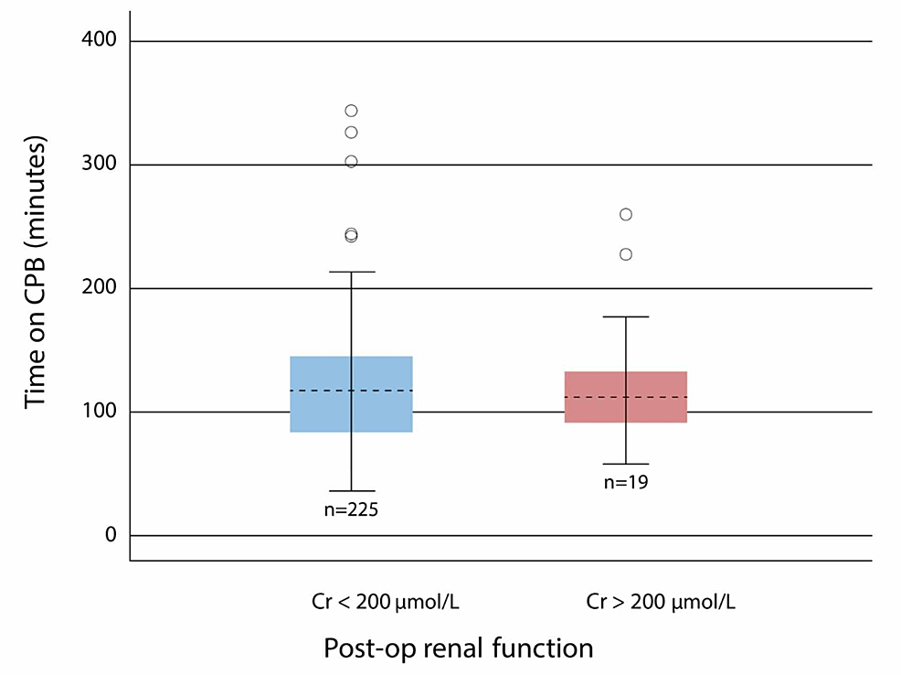 Time-on-CPB-in-patients-with-postoperative-renal-dysfunction-vs-patients-with-no-postoperative-renal-dysfunction