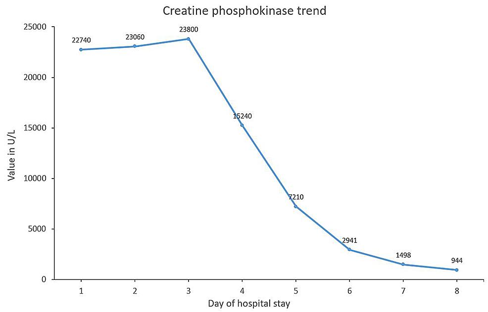 Creatine-phosphokinase-trend-during-hospital-stay