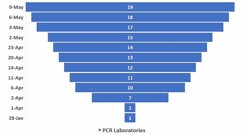 Increase-in-laboratories-offering-RT-PCR-assays