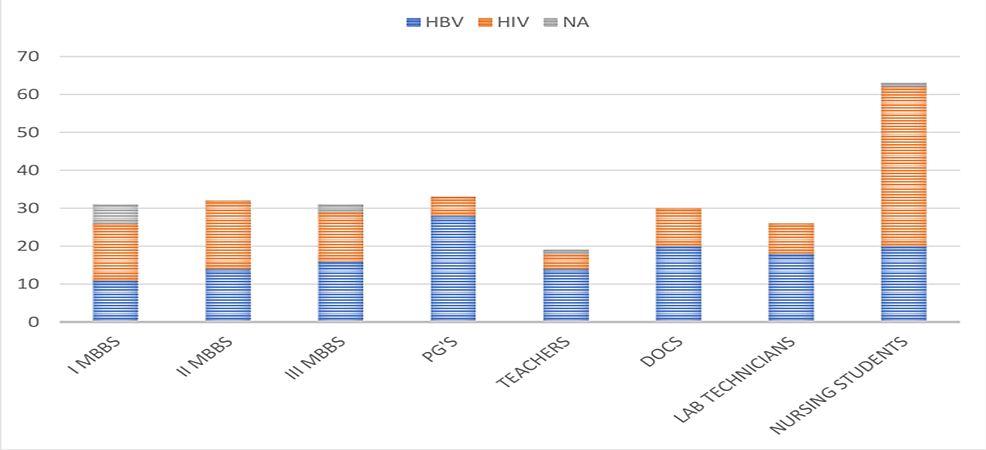 Responses-of-the-participants-about-the-infectious-nature-of-HBV-when-compared-with-HIV