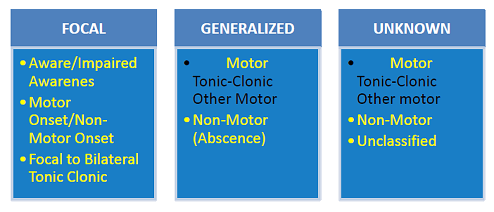 ILAE-2017-Classification-of-Seizure-Types:-Basic-Version