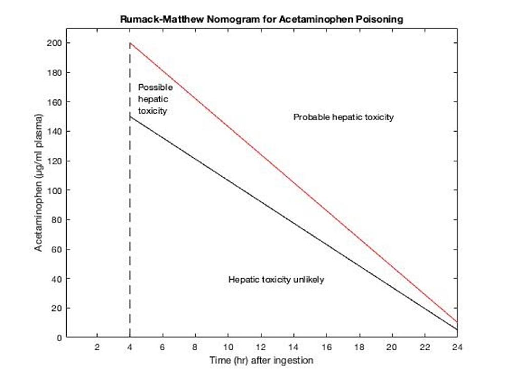 Acetaminophen-nomogram-adapted-from-Rumack-BH,-Matthew-H:-Pediatrics-55:871,-1975