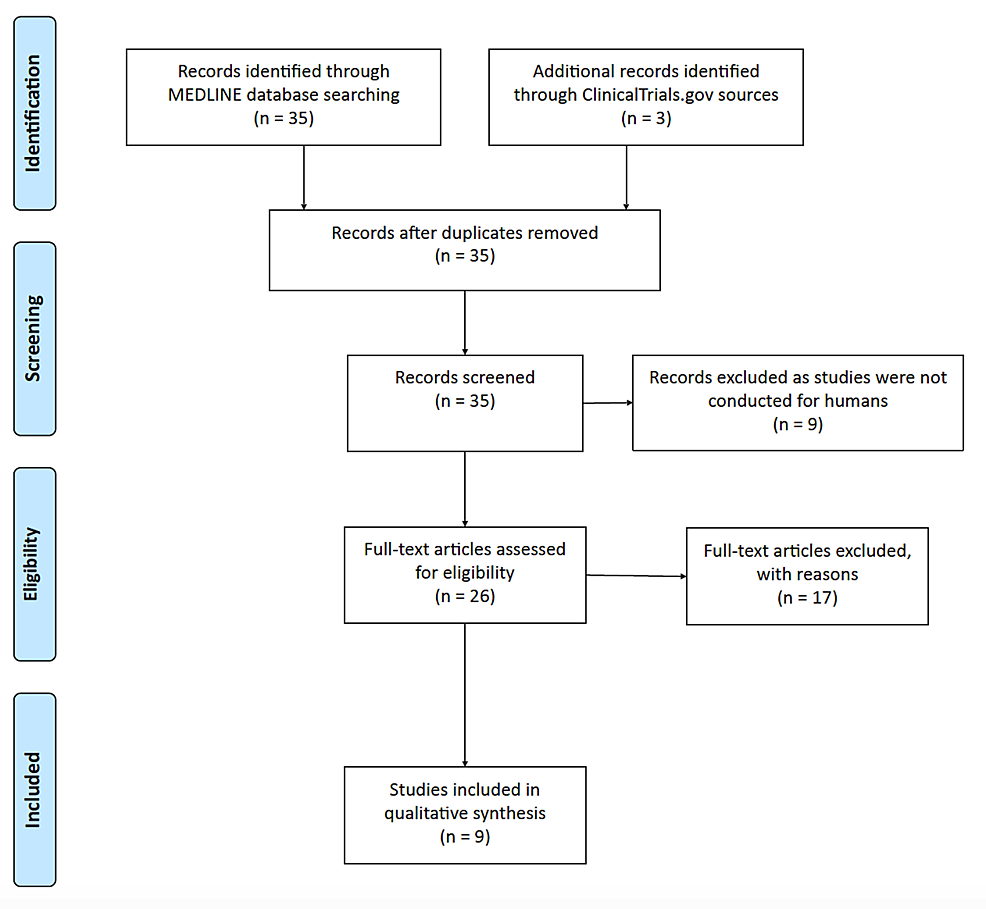 Results-of-the-systematic-review-according-to-Preferred-Reporting-Items-for-Systematic-Reviews-and-Meta-Analysis-(PRISMA)-guidelines