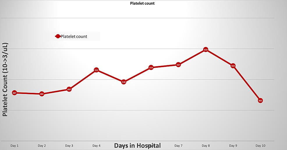 Platelet-trend-during-inpatient-course.