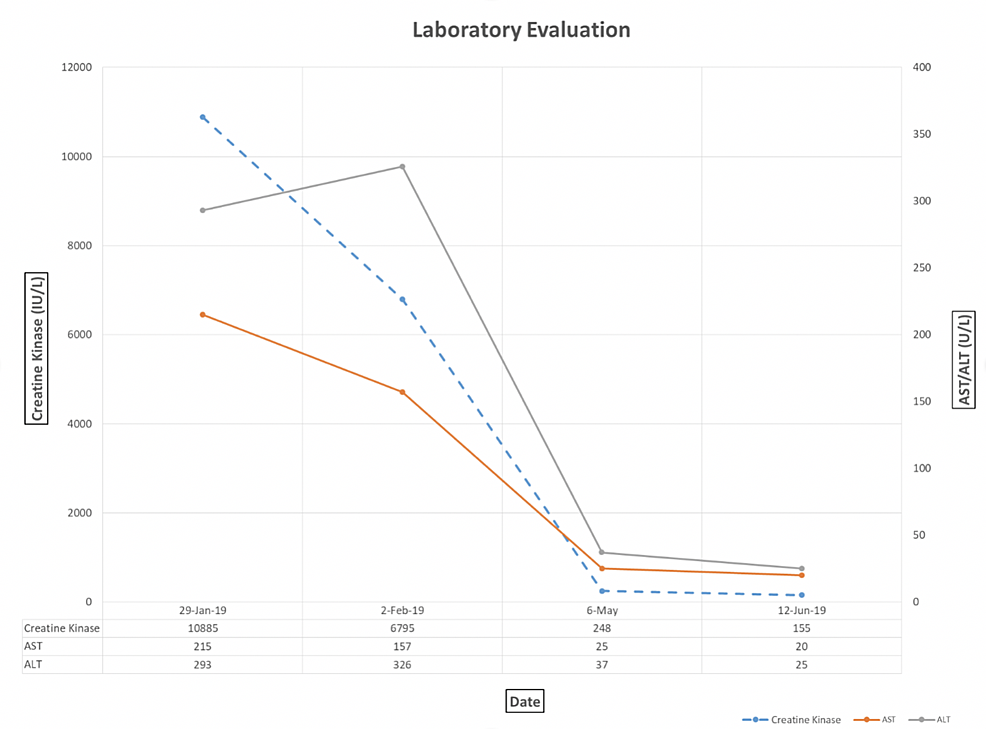 Laboratory-evaluation-demonstrating-marked-reduction-in-CK-as-well-as-liver-associated-enzymes-(AST-and-ALT)-over-time-following-induction-of-high-dose-daily-oral-steroid-therapy-and-later-monthly-IVIG-therapy.-