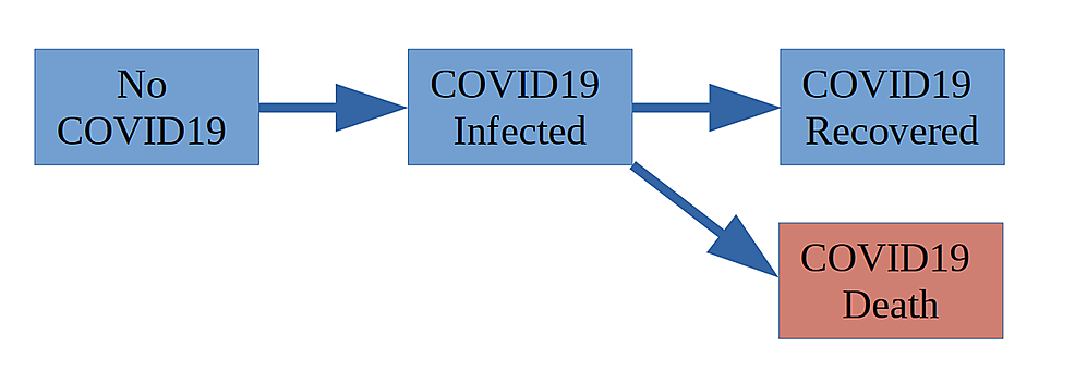 State-Transition-of-the-simple-COVID-19-Model.