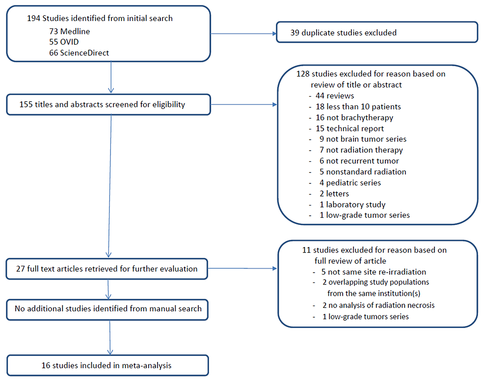 PRISMA-(Preferred-Reporting-Items-for-Systematic-Reviews-and-Meta-analyses)-flow-diagram-for-the-selection-of-studies