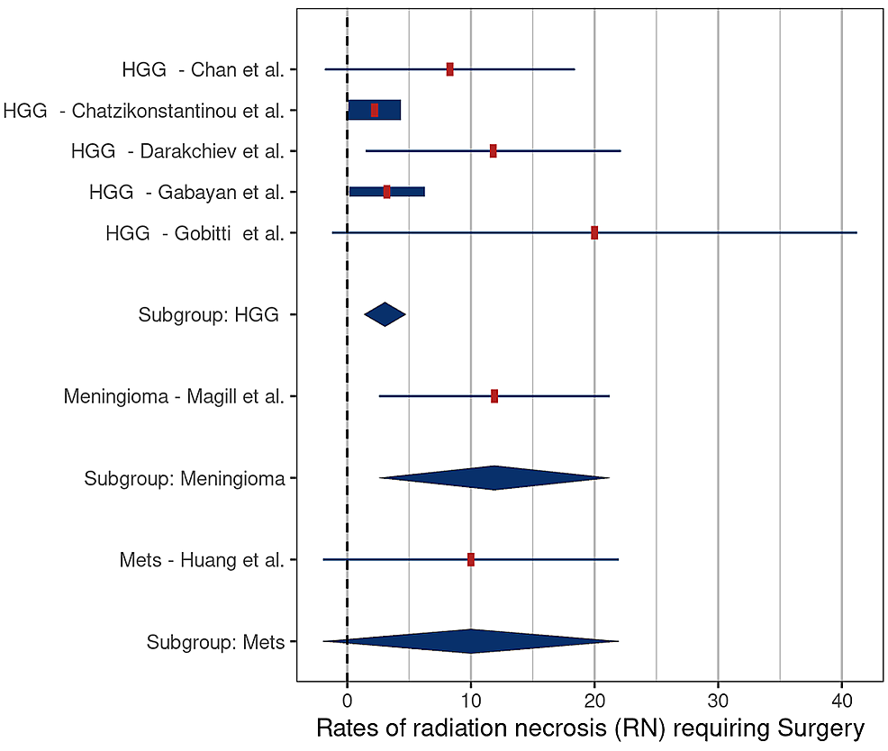Comparison-of-rates-of-radiation-necrosis-requiring-surgery-–-high-grade-gliomas-(HGG)-versus-meningiomas-(p-=-0.12),-and-HGG-versus-metastases-(Mets)-(p-=-0.34)