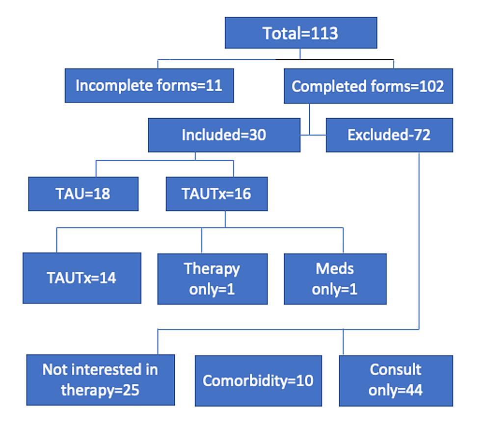 Flow-diagram-of-participants-