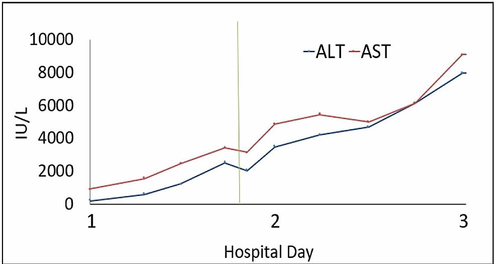Aspartate-transaminase-(AST)-and-alanine-transaminase-(ALT)-progression.-