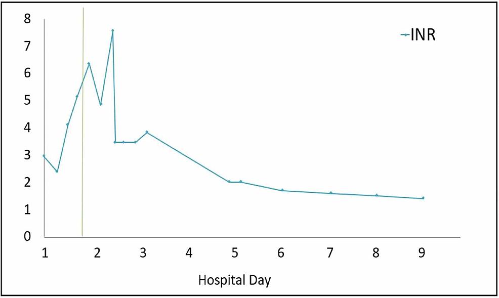 International-normalized-ratio-(INR)-progression.