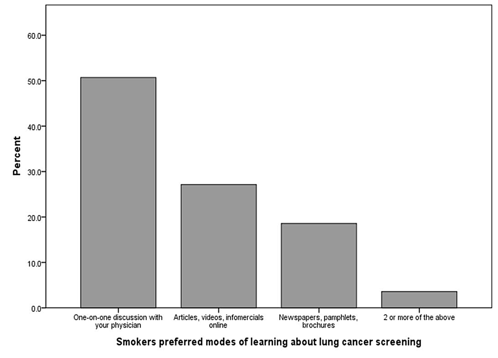 Preferred-modes-of-learning-about-lung-cancer-screening-as-indicated-by-smokers