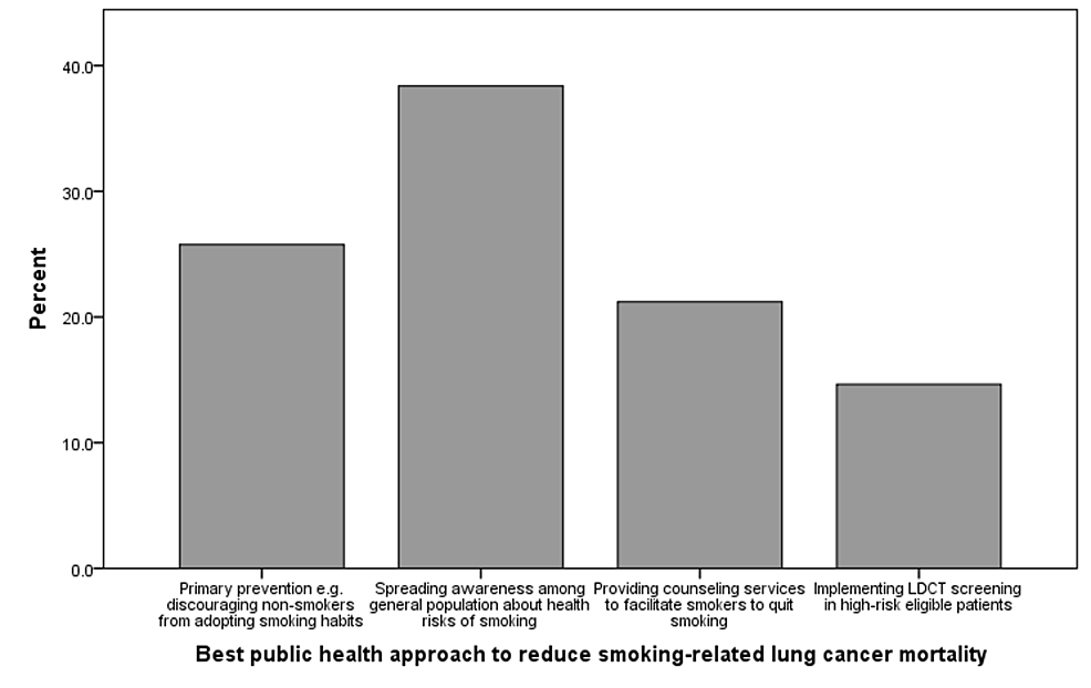 Best-long-term-public-health-approach-to-reduce-smoking-related-lung-cancer-mortality-in-Pakistan-according-to-primary-care-physicians