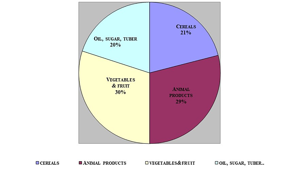 Food-Basket-Composition-of-Households-(HHs)-in-Qatar-(2012-2013),-n-=-3723-HHs
