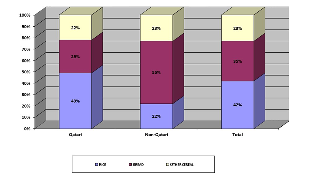 Cereal-Patterns-by-Households-in-Qatar