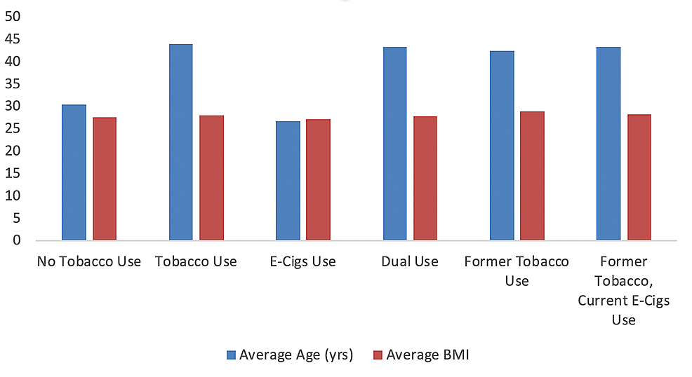 Average-age-(years)-and-body-mass-index-(BMI)-among-different-tobacco-users