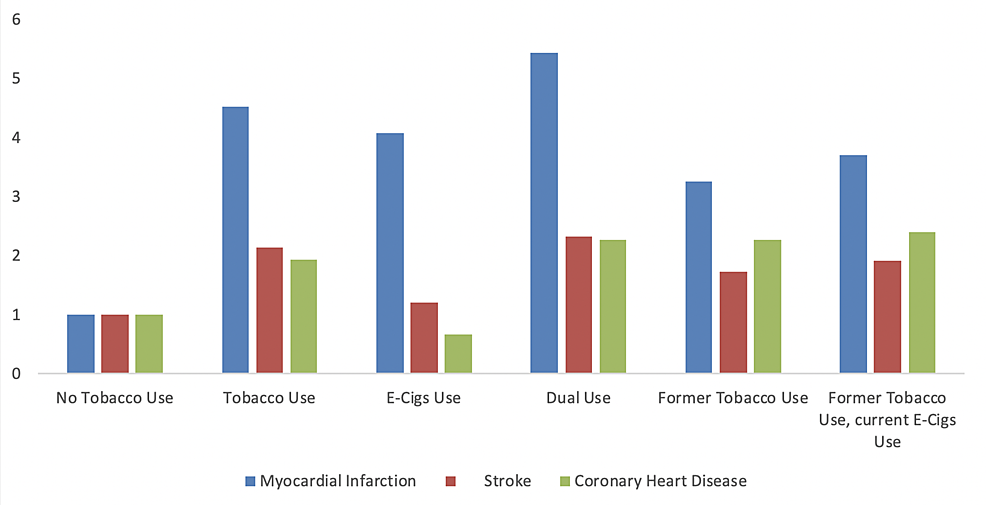 Odds-of-myocardial-infarction,-stroke,-and-coronary-heart-disease-among-different-tobacco-users.