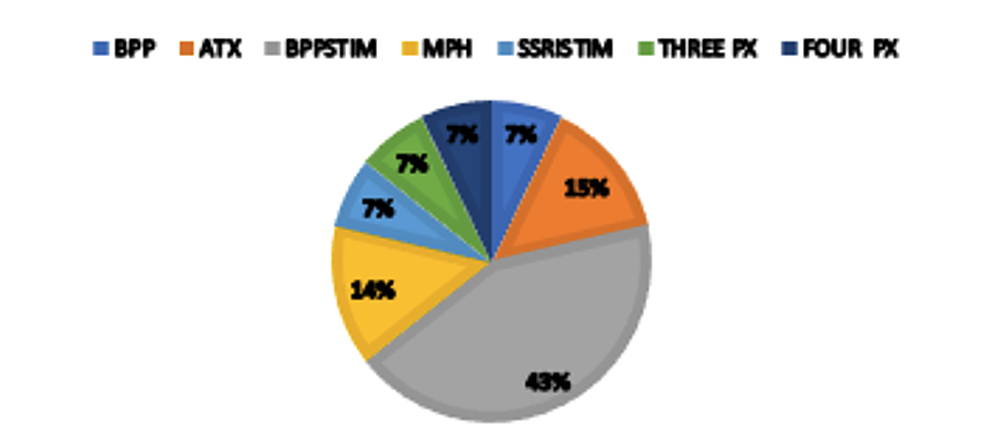 Medications-types-used-in-the-TAU-group-by-percentages