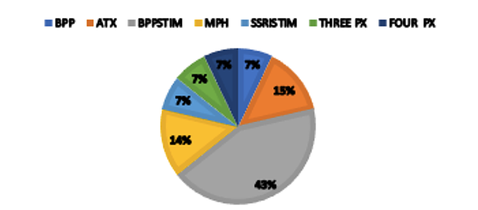Medications-types-used-in-the-TAUTx-group-by-percentages