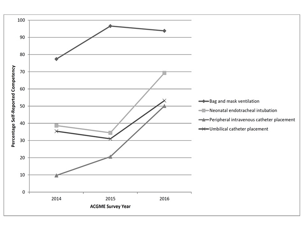 Resident-Procedural-Competency-as-Assessed-by-ACGME-Graduating-Resident-Survey