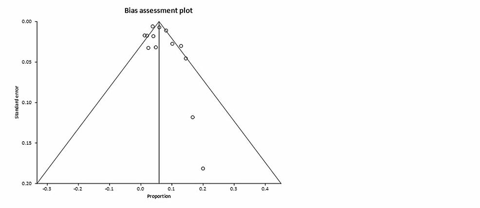 Funnel-plot-assessing-the-publication-bias-for-diarrhea.