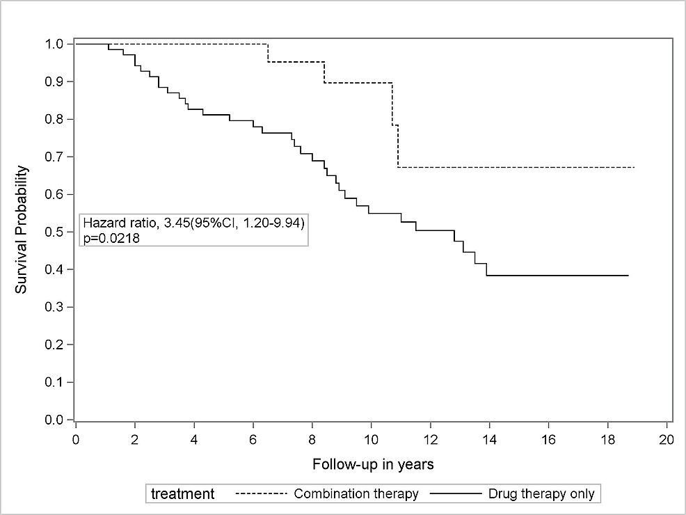 Kaplan-Meier-survival-curves-for-symptomatic-subclavian-artery-stenosis-(SAS)-patients-according-to-their-intervention-status-drug-therapy-only-(n-=-70)-versus-combination-therapy-(n-=-30)-group.