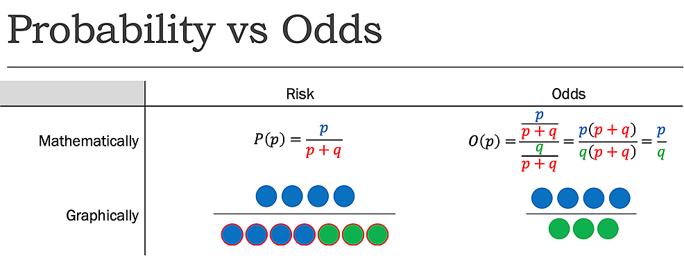 Probability-(P)-vs.-Odds-(O)-where-p=probability-of-success-and-q=probability-of-failure