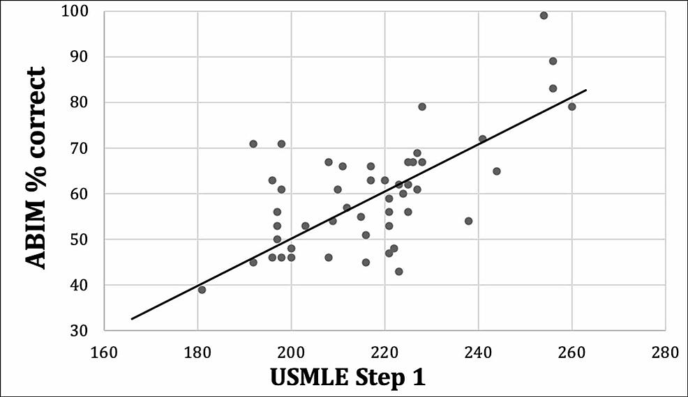 USMLE-Step-1-versus-ABIM-linear-regression.
