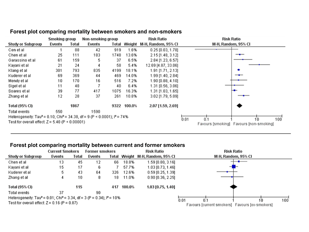 Forest-plots-comparing-mortality-between-smokers-and-non-smokers-among-patients-with-COVID-19-(upper)-and-mortality-between-current-and-former-smokers-(lower).