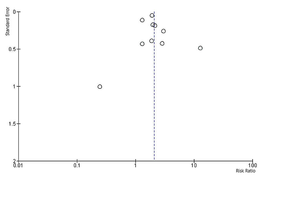 Funnel-plot-to-assess-for-potential-publication-bias.