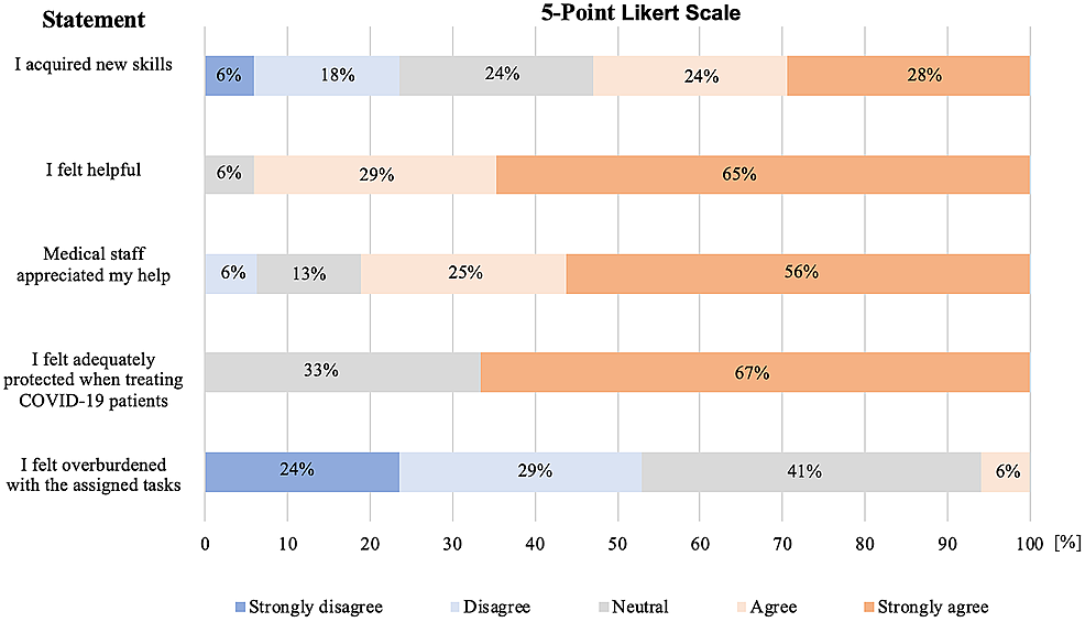 5-Point-Likert-Scale-of-medical-students-from-academic-year-three-to-five.-