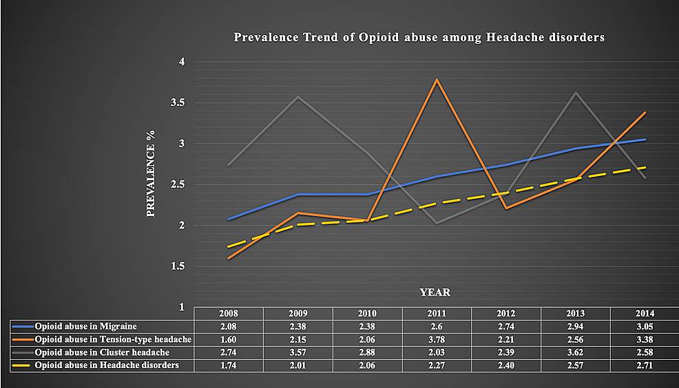 Trends-of-opioid-abuse-among-patients-with-headache-disorders