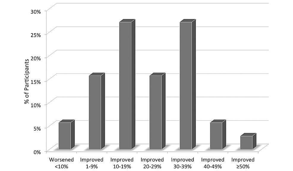 Change-in-the-Chronic-Disease-Assessment-risk-grade-by-%-range