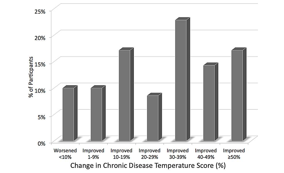 Change-in-Chronic-Disease-Assessment-score-(%)